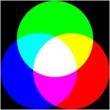 Na czym polega addytywne mieszanie barw?