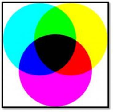 Na czym polega subtraktywne mieszanie barw?